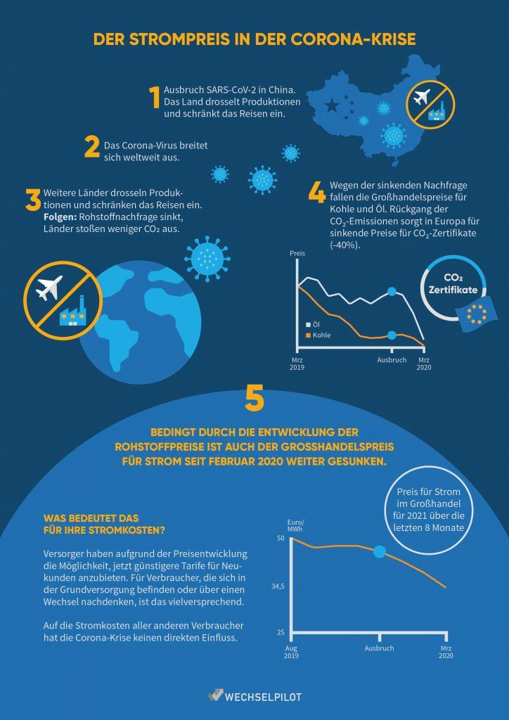 Infografik zur Entwicklung des Strompreises an der Börse in der Corona-Krise.