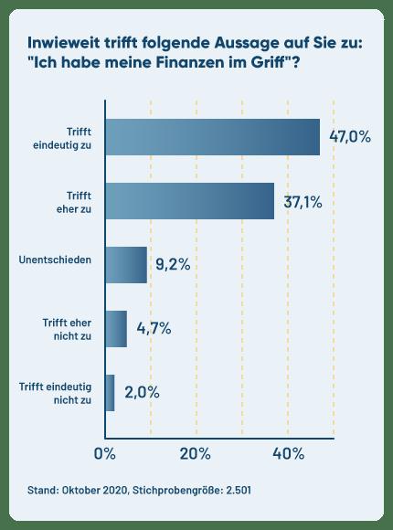 """Diagramm zum Umfrageergebnis von """"Haben Sie Ihre Finanzen im Griff?"""""""