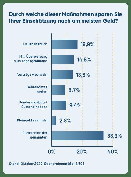 Diagramm zum Umfrageergebnis zur Sparmaßnahme.
