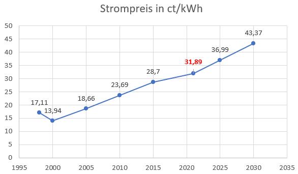Strompreisentwicklung 1995-2035