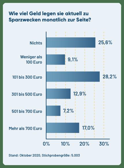 Diagramm für Umfrageergebnis zum Sparbetrag in Deutschland 2020.