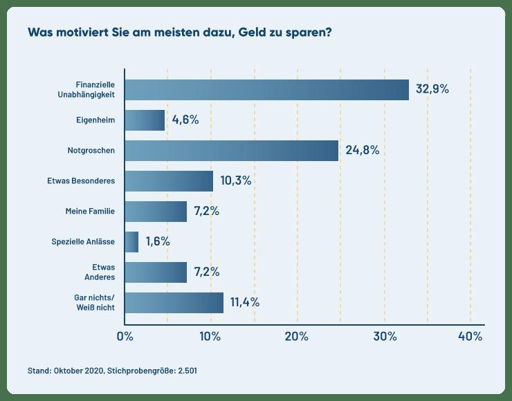 Diagramm zeigt Umfrageergebnis zur Sparmotivation in Deutschland.